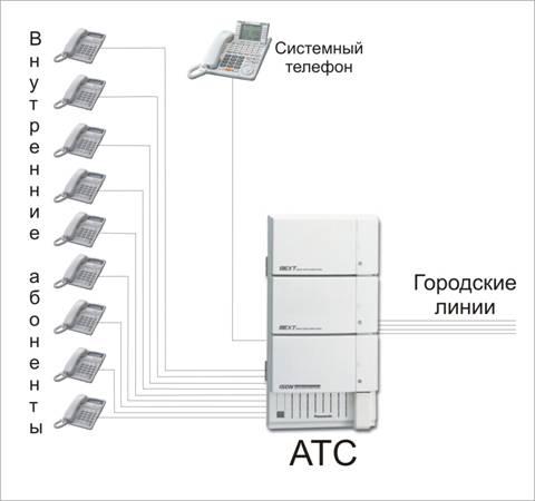 ООО Галеон мини АТС и